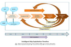 Diagram: Intelligent ship exploitation plan